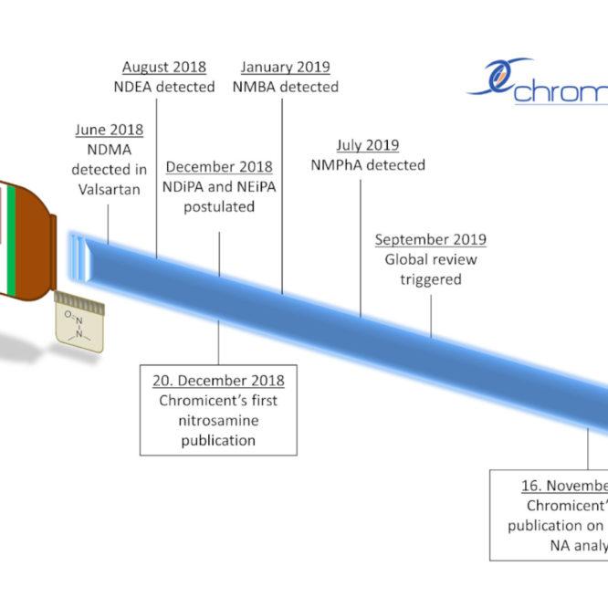 New publication: Nitrosamines